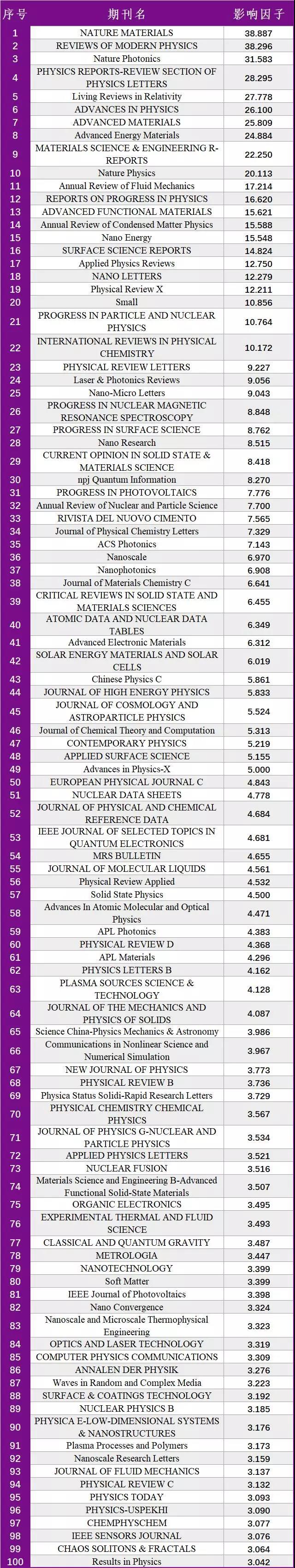 2018年 SCI影响因子 TOP 100